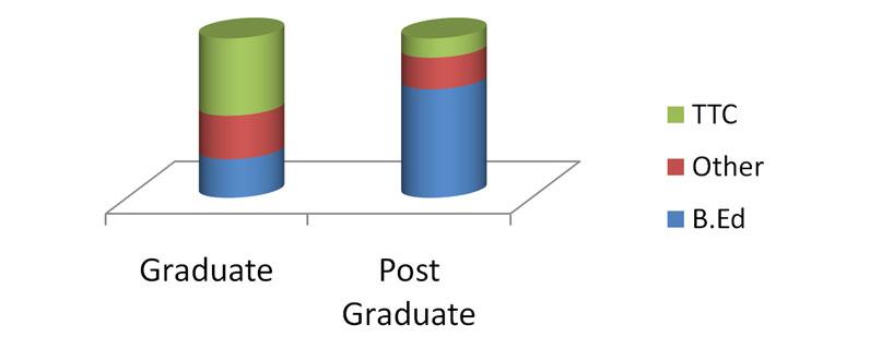qualification-distribution